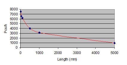 Output Chart